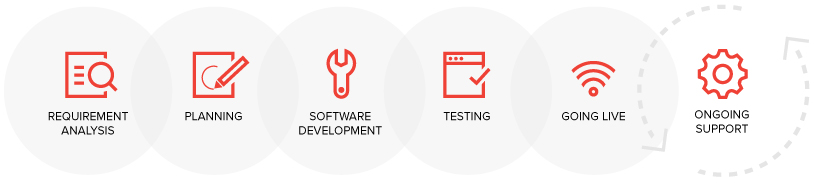 Régens - bespoke software development