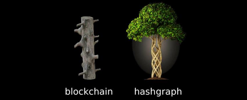 A blockchain elavult? A hashgraph lehet az utódja